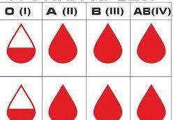 Группа крови оказалась серьезным фактором риска инфицирования коронавирусом